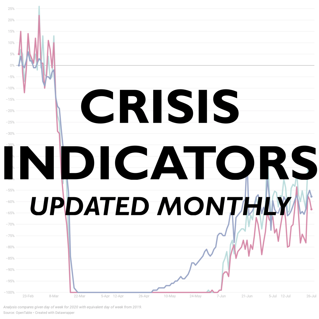 Real Time Indicators