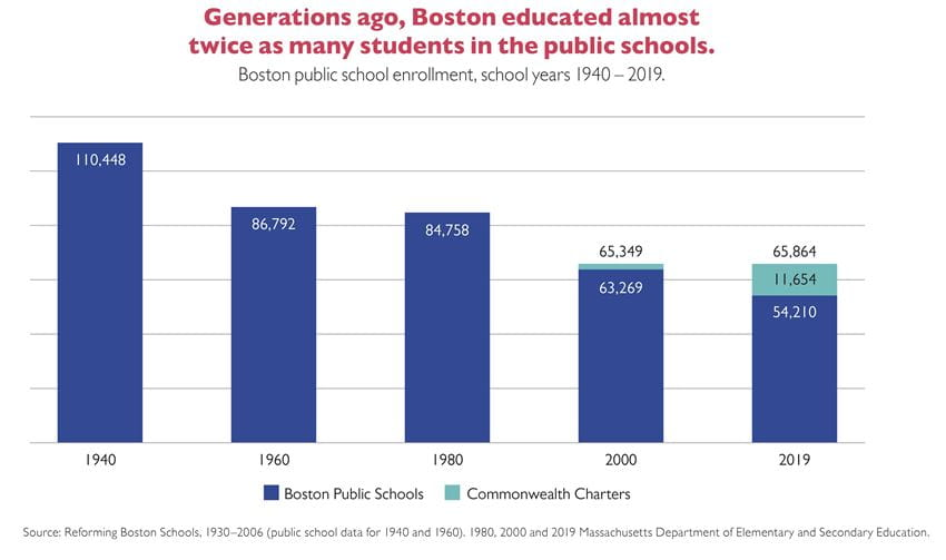Figure 10 - Schools Pop Decline