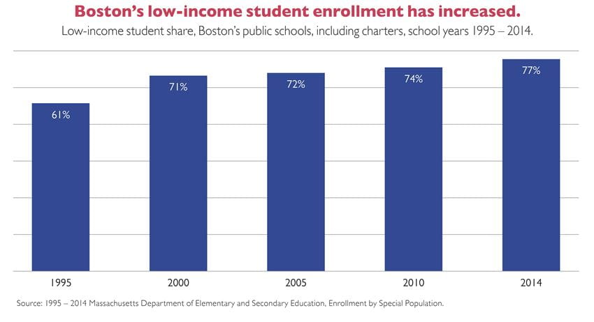 KT - Low-Income Student Share Increase