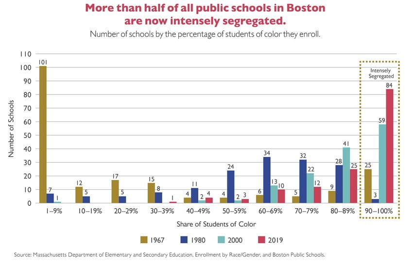 KT - Number of Increasingly Segregated Schools
