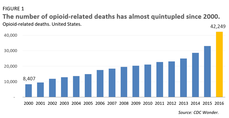 The number of opioid-related deaths has almost quintupled since 2000.