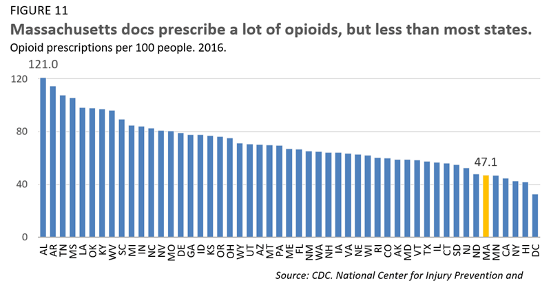 Massachusetts docs prescribe a lot of opioids, but less than most states.