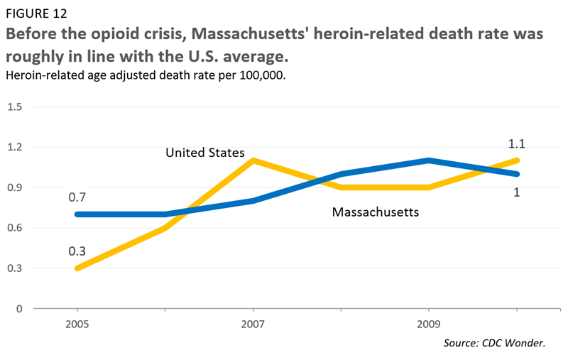 Before the opioid crisis, Massachusetts' heroin-related death rate was roughly in line with the U.S. average.