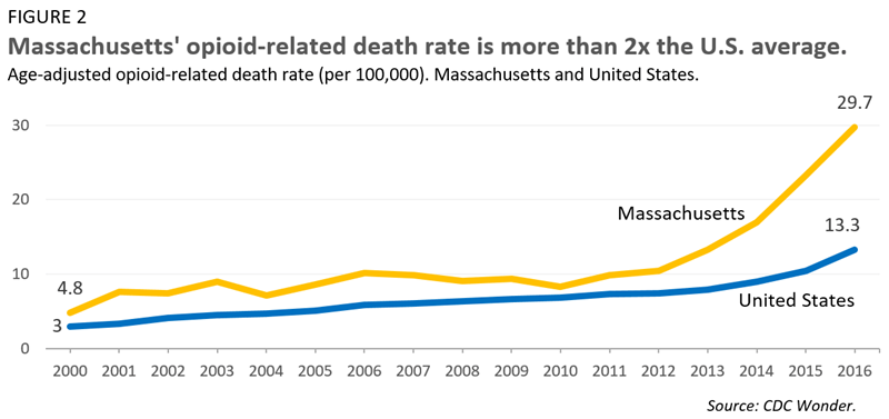 Massachusetts' opioid-related death rate is more than 2x the U.S. average.