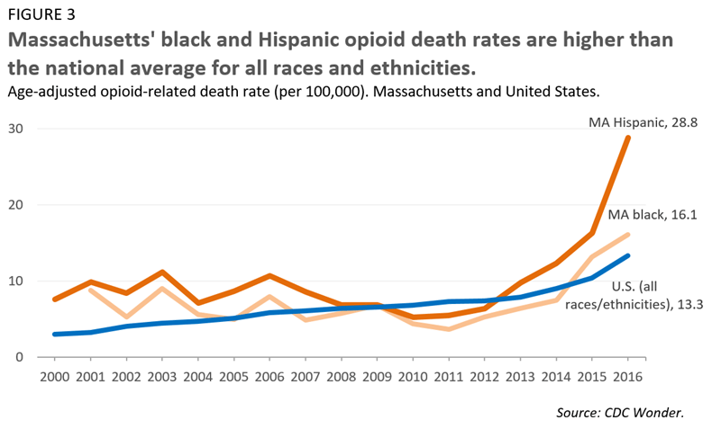 Massachusetts' black and Hispanic opioid death rates are higher than the national average for all races and ethnicities.