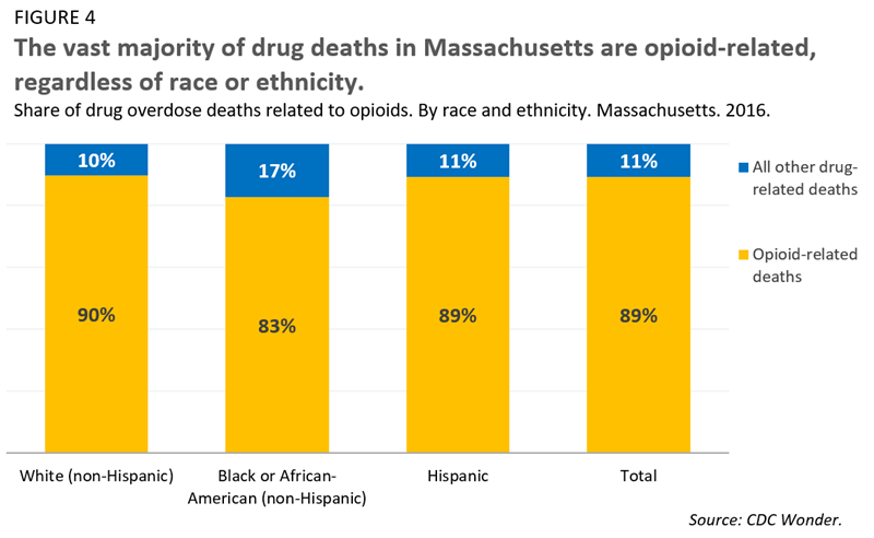 The vast majority of drug deaths in Massachusetts are opioid-related, regardless of race or ethnicity.