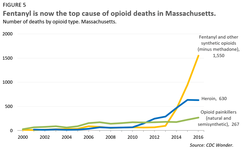 Fentanyl is now the top cause of opioid deaths in Massachusetts.