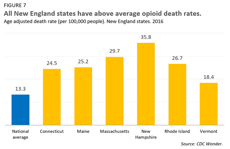 All New England states have above average opioid death rates.