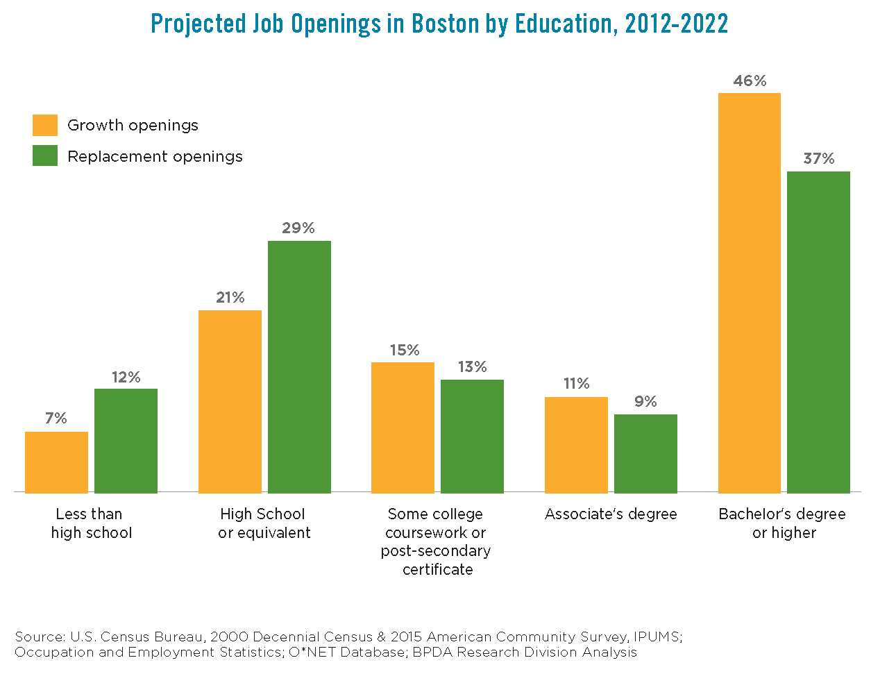Porject Job Openings in Boston by Education 2012-2022