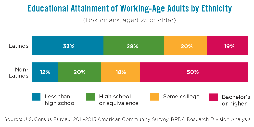 Educational Attainment of Working-Age Adults by Ethnicity