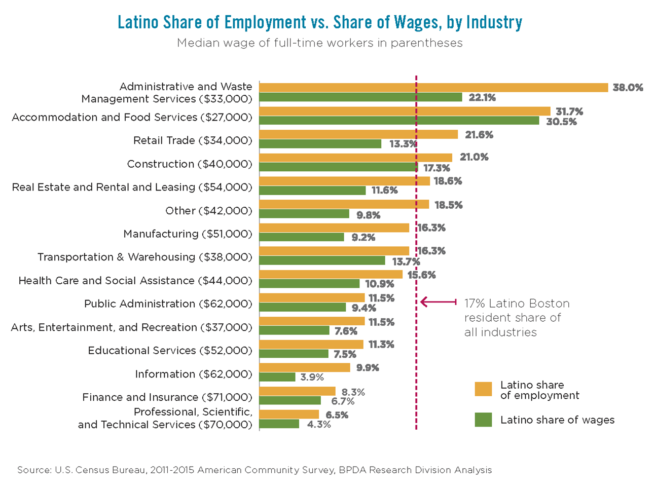 Latino Share of Employment vs. Share of Wages, by Industry