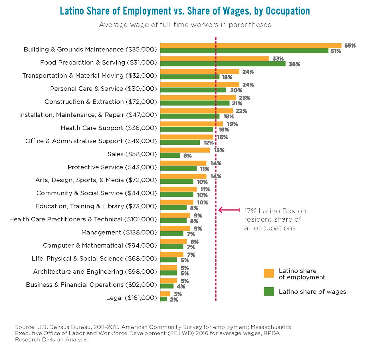 Latino Share of Employment vs. Share of Wages, by Occupation