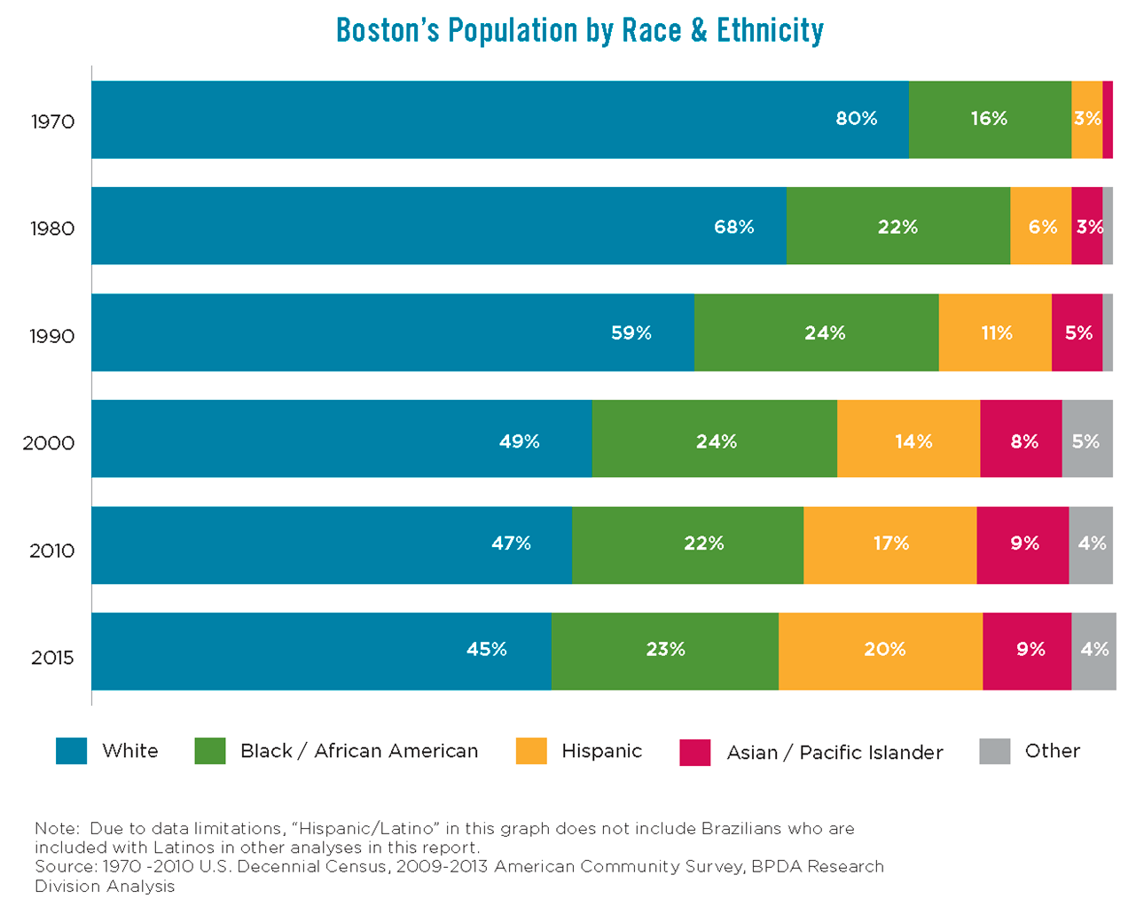 Boston's Population by Race & Ethnicity