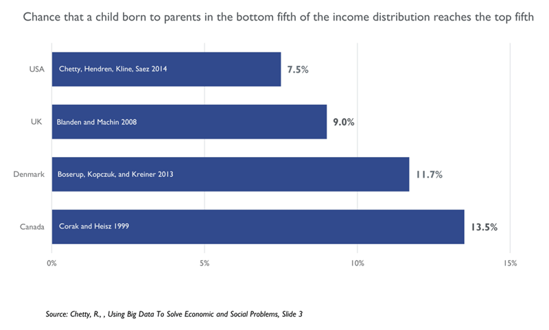 New Report Economic Mobility State Of >> Boston S Booming But For Whom Boston Indicators