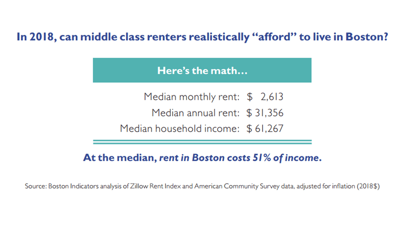 Renters Middle Class