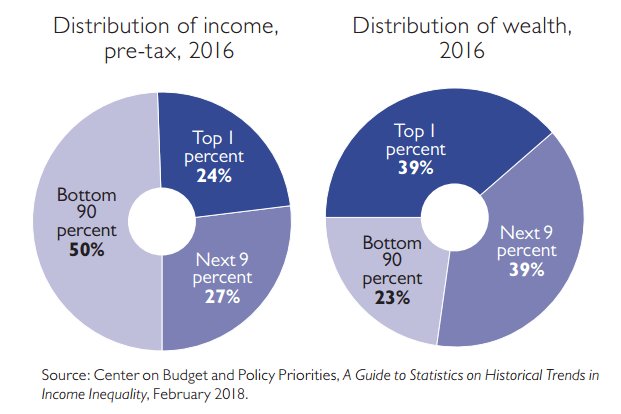 Income Wealth Distribution