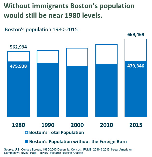 Boston's population With and Without Immigrants