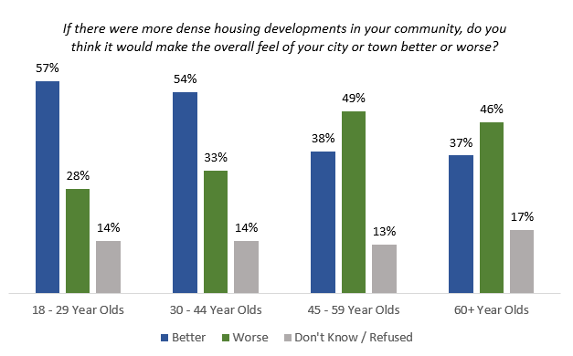 housing developments improve feel or not