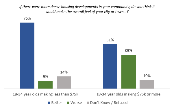 dense developments make community feel better or worse