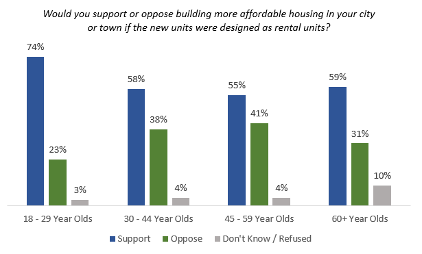 support or oppose more rental units