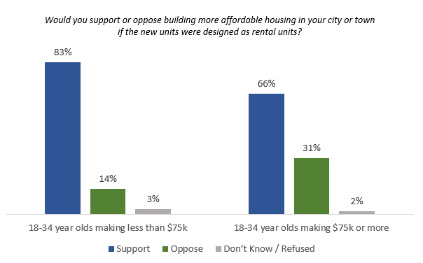 support or oppose rental units by income