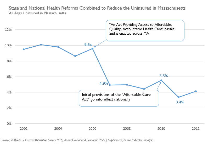 Health reforms lowered uninsured in MA