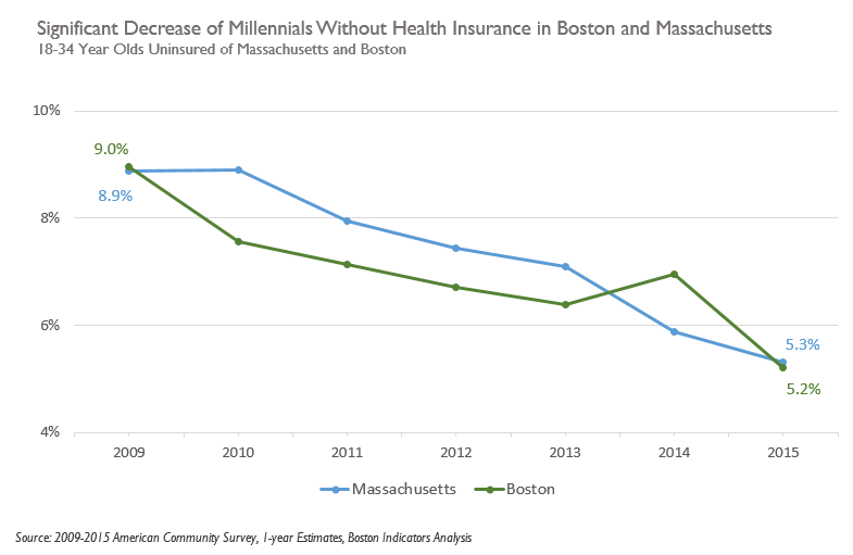 Decrease in Millennials w/o Health Insurance in Boston and MA