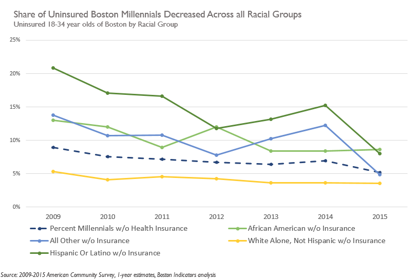 Share of Uninsured Boston Millennials Decreased Across all Racial Groups