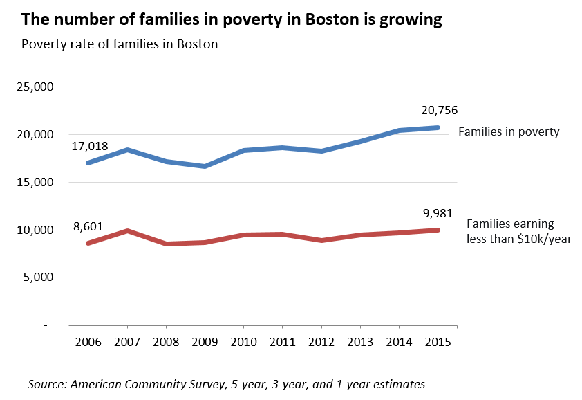 the number of families in poverty in boston is growing