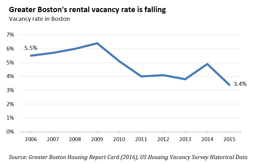 greater boston's rental vacancy rate is falling
