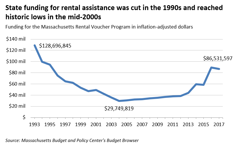 state funding for rental assistance was cut in the 1990s and reached historic lows in the mid-2000s