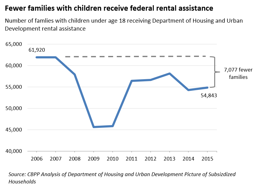 fewer families with children receive federal rental assistance