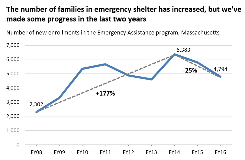 the number of families in emergency shelter has increased, but we've made some progress in the last two years