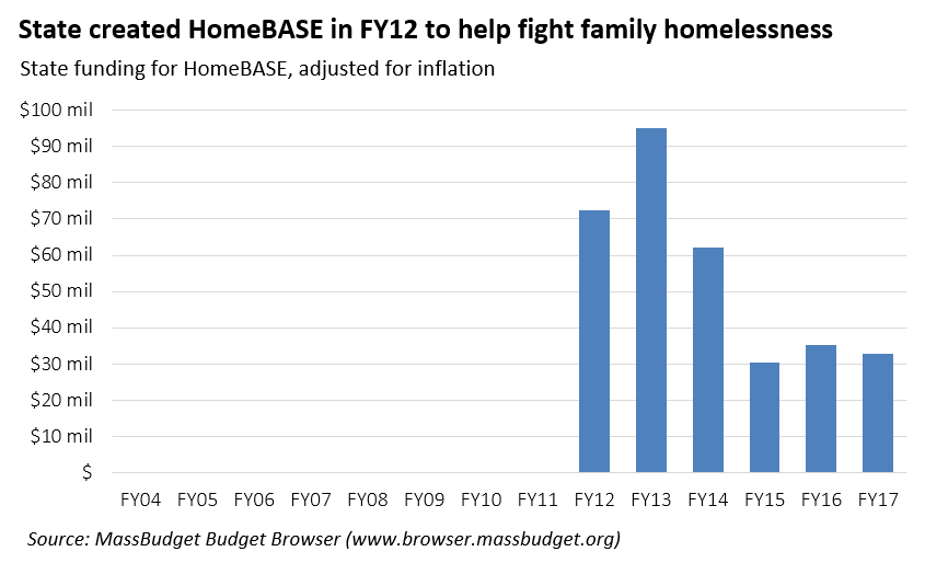 state created homebase in fy2012 to help fight family homelessness