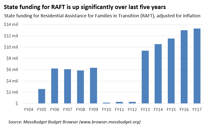 state funding for raft is up signficantly over last five years