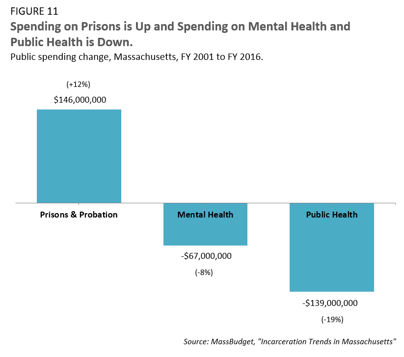 Spending on Prisons is Up and Spending on Mental Health and Public Health is Down