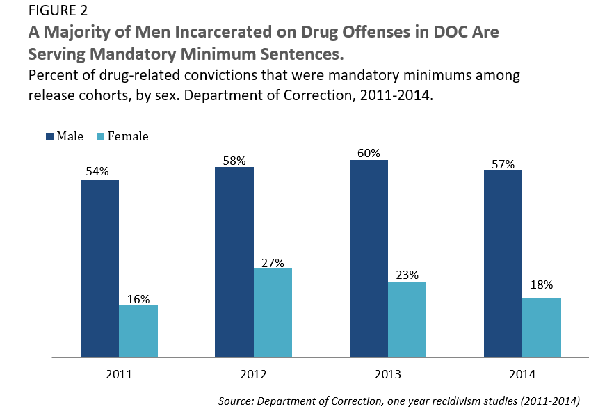 A Majority of Men Incarcerated on Drug Offenses in DOC Are Serving Mandatory Minimum Sentences.
