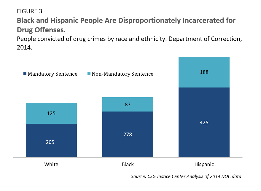 Black and Hispanic People Are Disproportionately Incarcerated for Drug Offenses