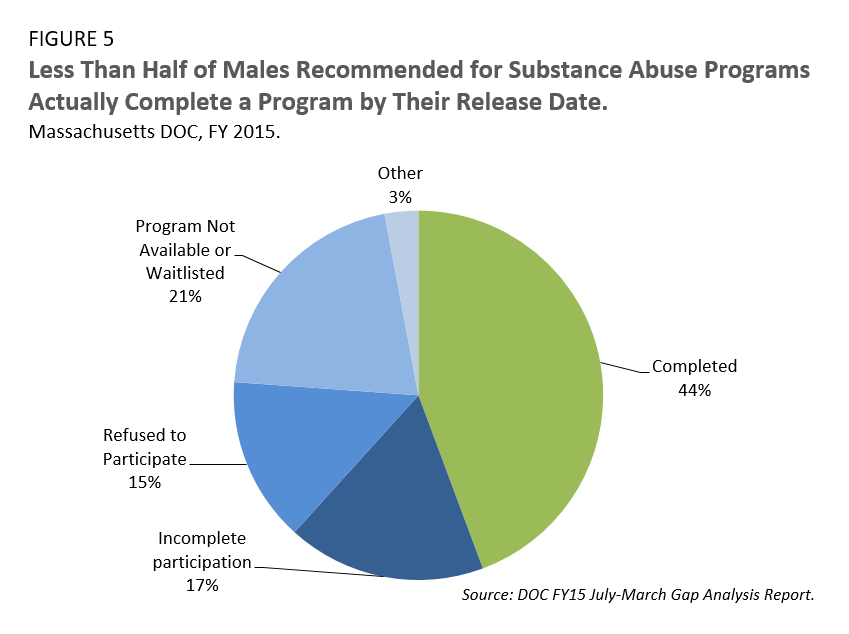 Less Than Half of Males Recommended for Substance Abuse Programs Actually Complete a Program by Their Release Date