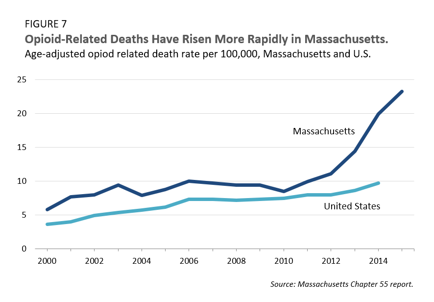 Opioid-Related Deaths Have Risen More Rapidly in Massachusetts