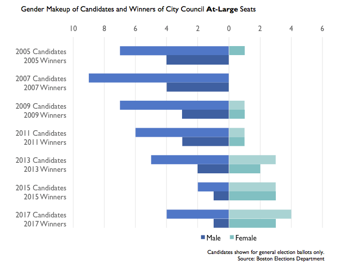 boston gender breakdowns of candidates and winners, elections 2005-2017