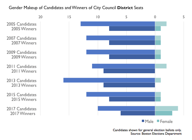 boston district elections, gender breakdown 2005-2017