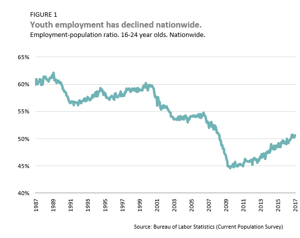 youth employment has declined nationwide