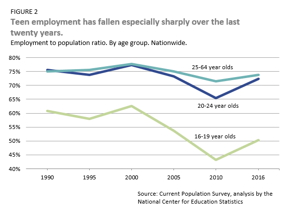 teen employment has fallen, especially sharply over the last 20 years