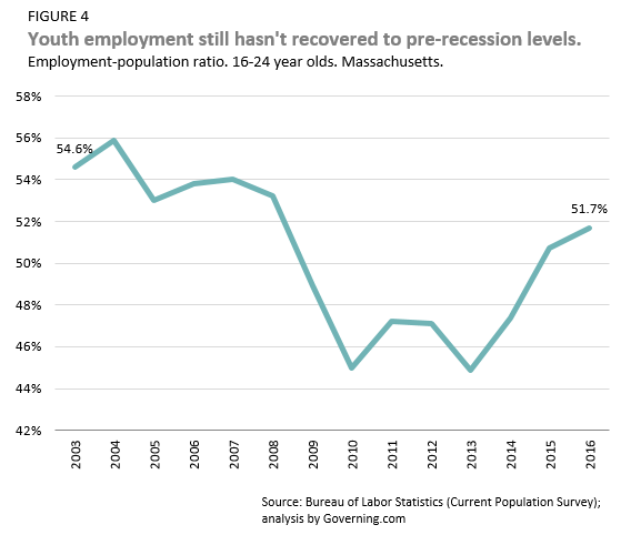 youth employment hasn't recovered to pre-recession levels