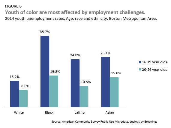 youth of color are most affected by employment challenges