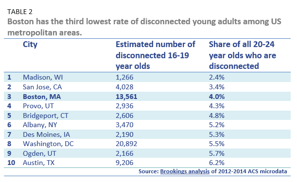 boston has the third lowest rate of disconnected young adults among US metrpopolitan areas