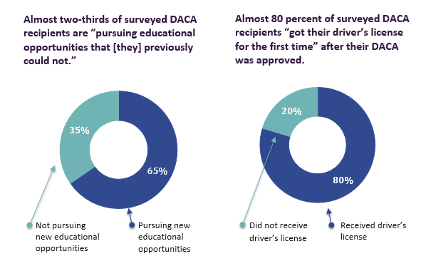 Educational and Drivers License opportunities are greater with DACA