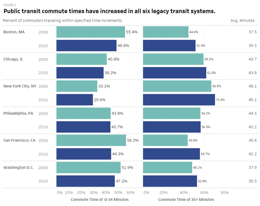Transit time increments