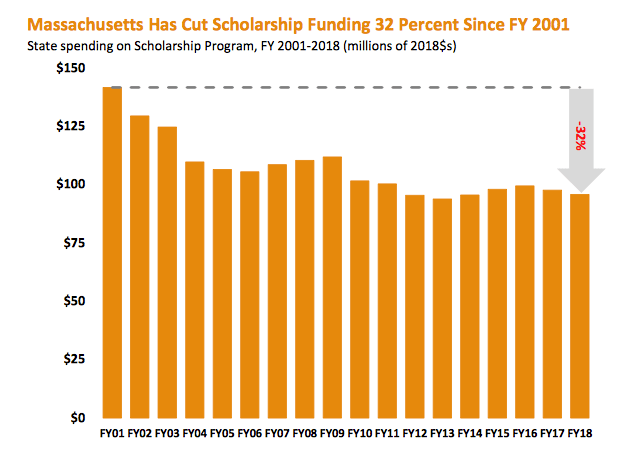 State spending on scholarship has decreased by 32%